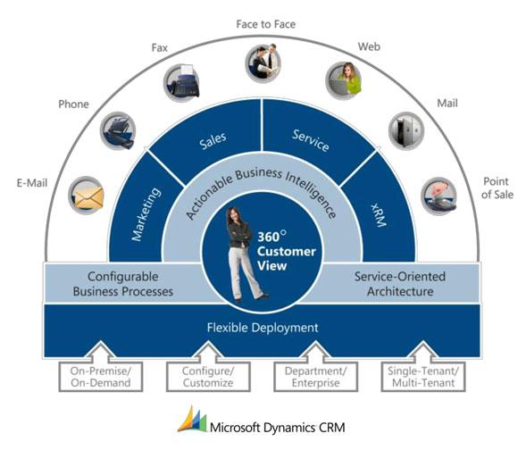 نرم افزار CRM مایکروسافت