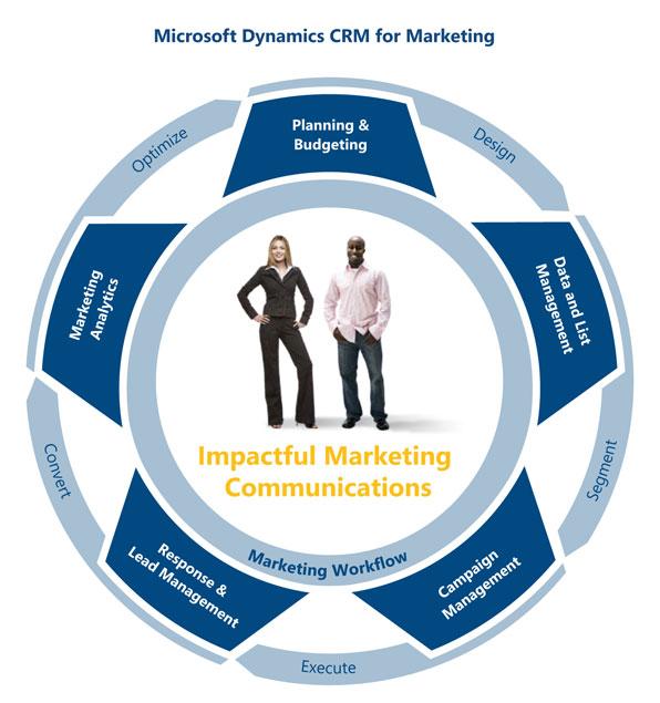 مدیریت بازاریابی در مایکروسافت CRM