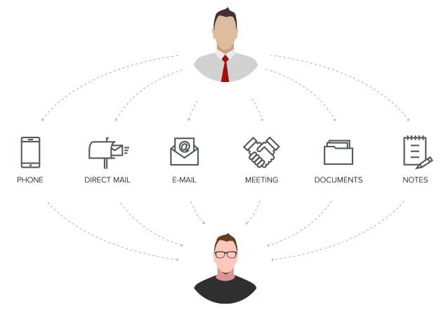 مدیریت فعالیت ها در مایکروسافت CRM
