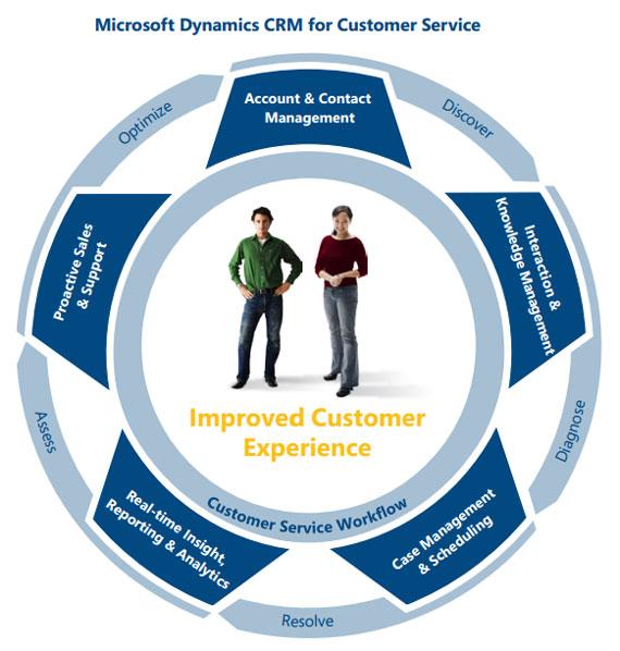 مدیریت خدمات در مایکروسافت CRM