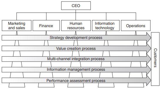 فرایندهای CRM